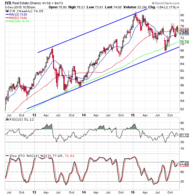 real estate etf weekly chart