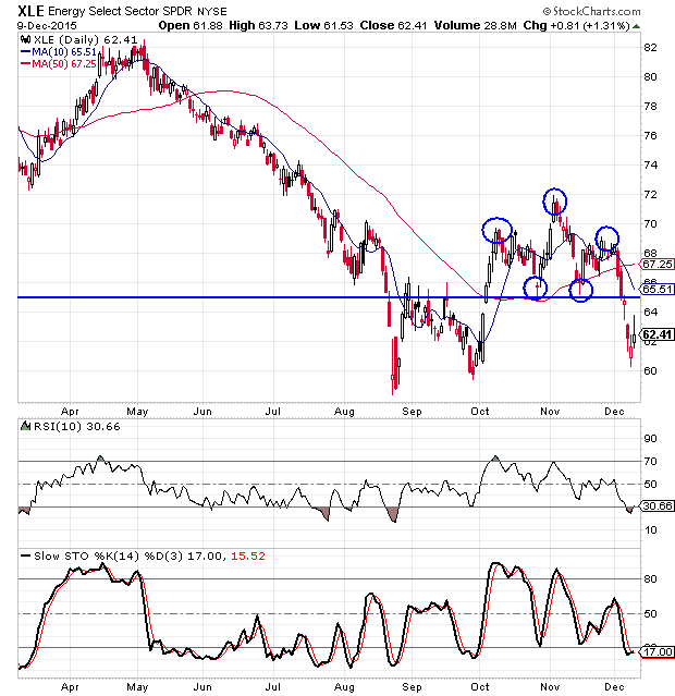 energy sector SPDR daily chart