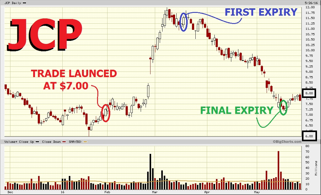Jcp options trading