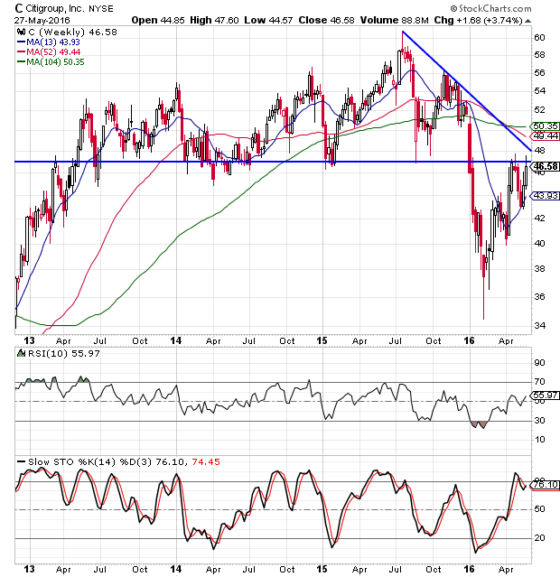 Citigroup shares weekly chart